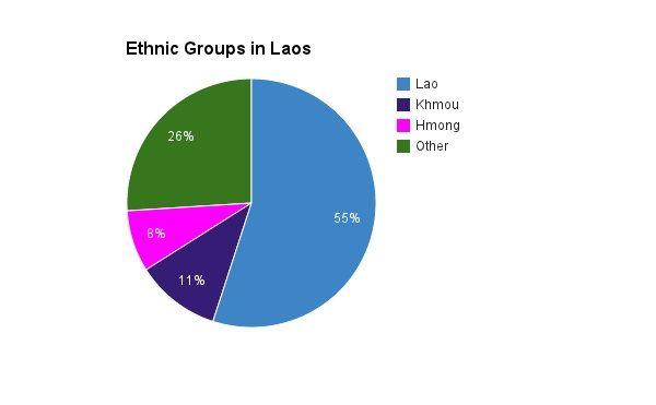 percentage of laos ethnic groups